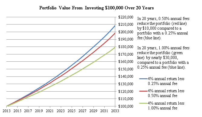 Impact of investment fees over 20 years