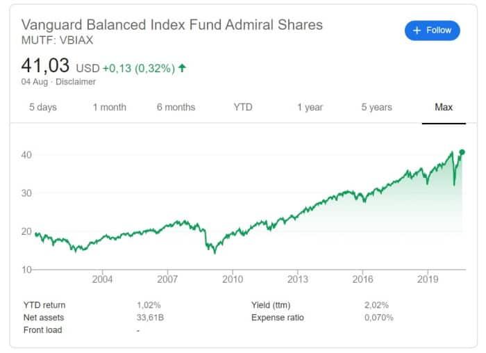 Vanguard Balanced Index Fund History