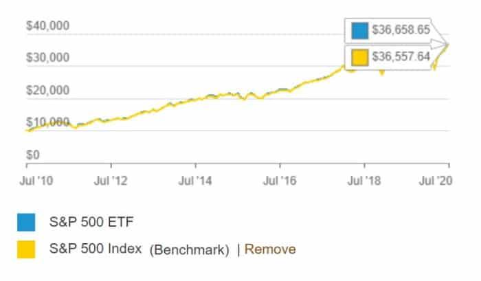 Vanguard S&P 500 ETF vs S&P 500