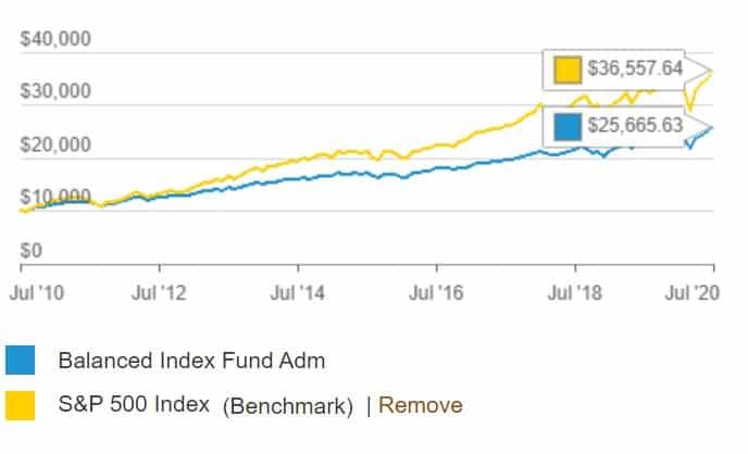 Vanguard Balanced Index Fund vs S&P 500