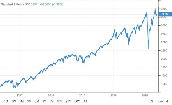 S&P 500 - 10 year history