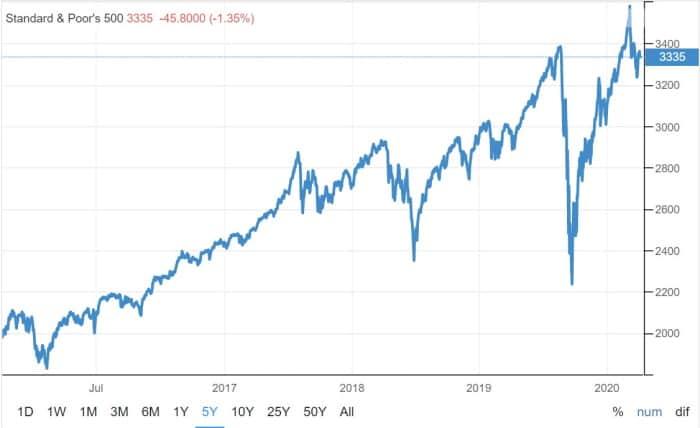 S&P 500 - 5 year history